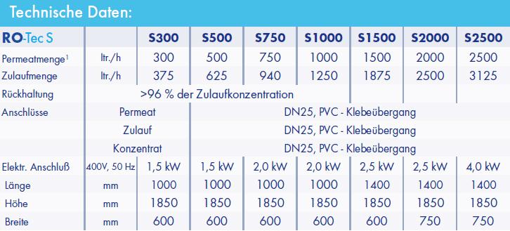 Leistungsdaten Umkehrosmoseanlage Industrie Ro-Tec